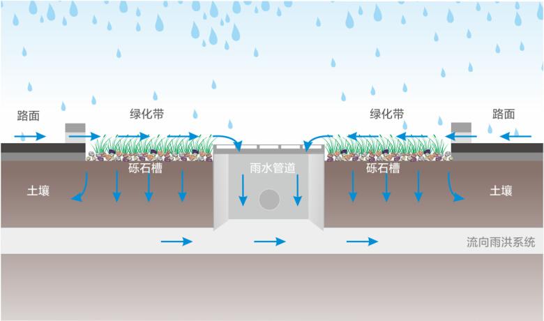 城市道路雨水收集.jpg